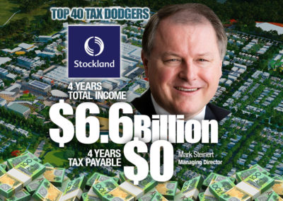 Stockland Corporation Limited