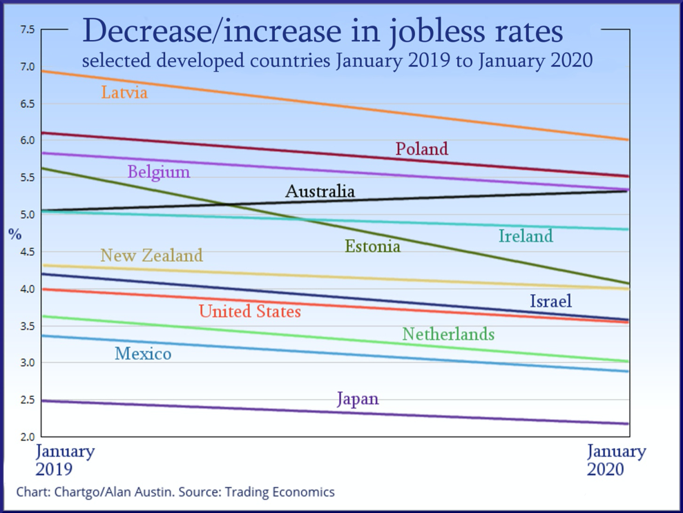 comparative jobless rate