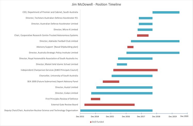 Jim McDowell's career timeline