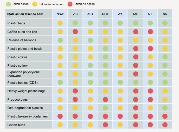 WWF, single-use plastic bans, scorecard, waste, Australian states and territories